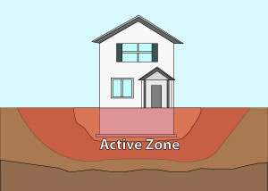Illustration of the active zone of foundation soils under and around a foundation in Albany.